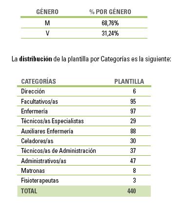 Datos recursos humanos 2013