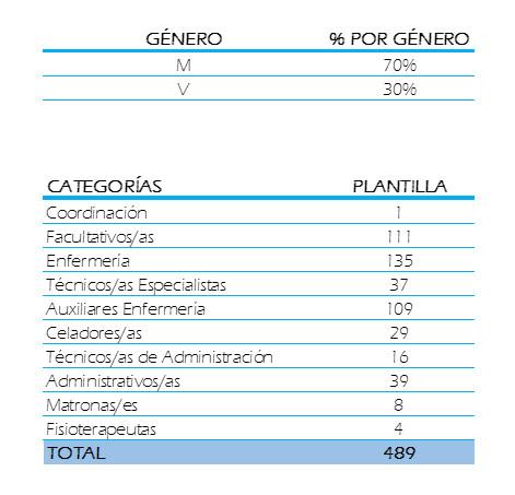 Datos RRHH Memoria 2017