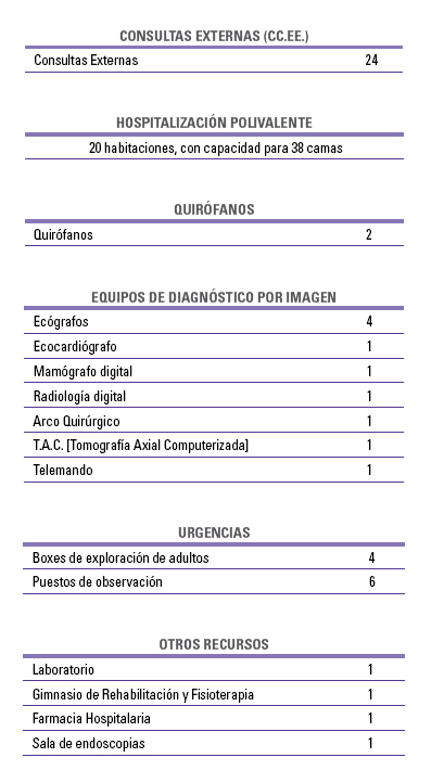 Datos recursos materiales 2013